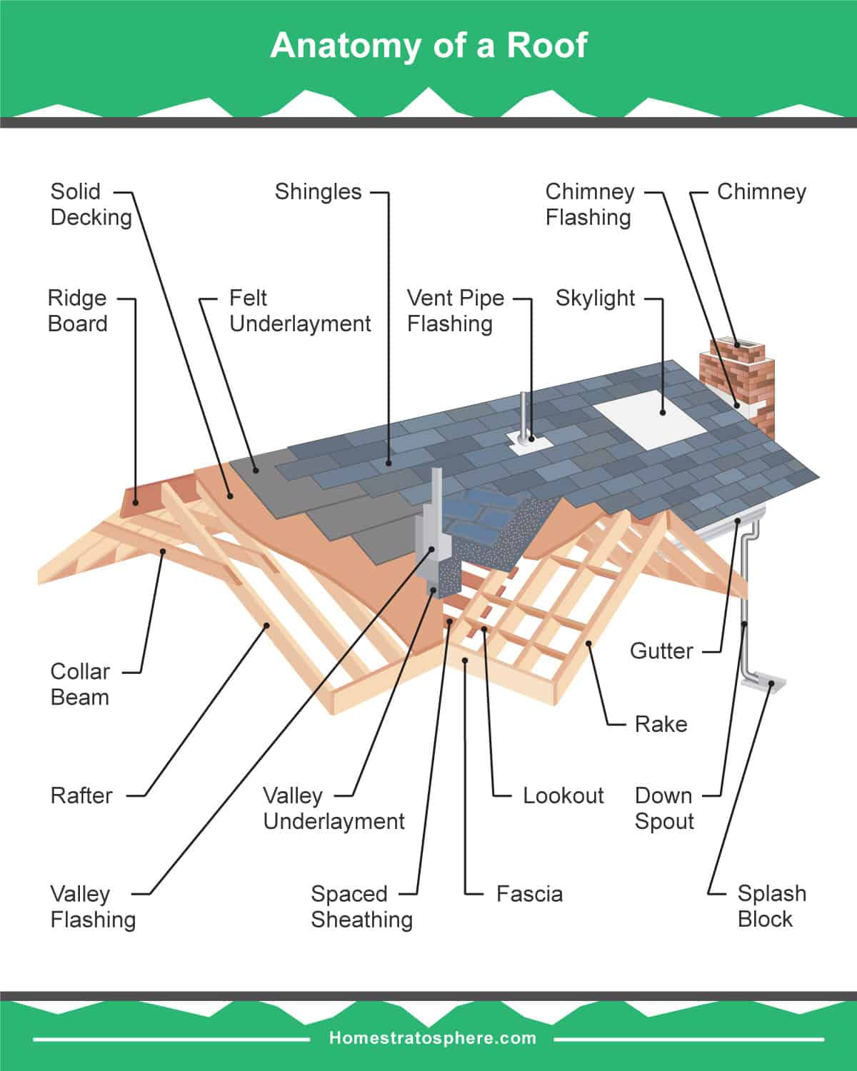 Roof parts
